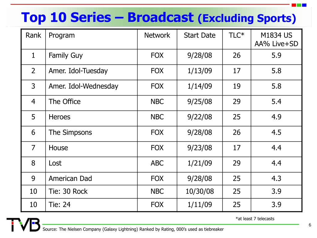 Top 10 Series – Broadcast