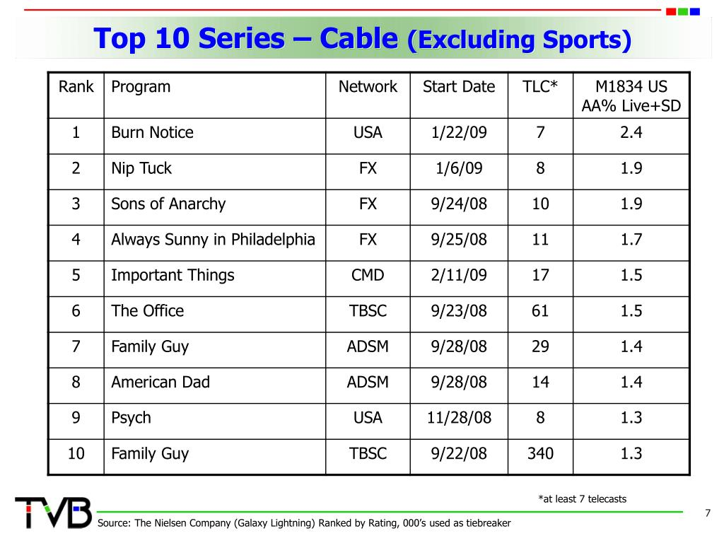 Top 10 Series – Cable