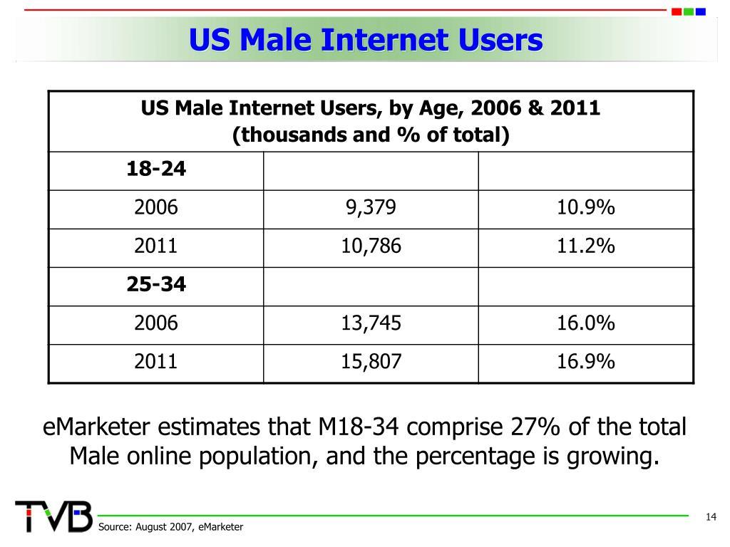 US Male Internet Users
