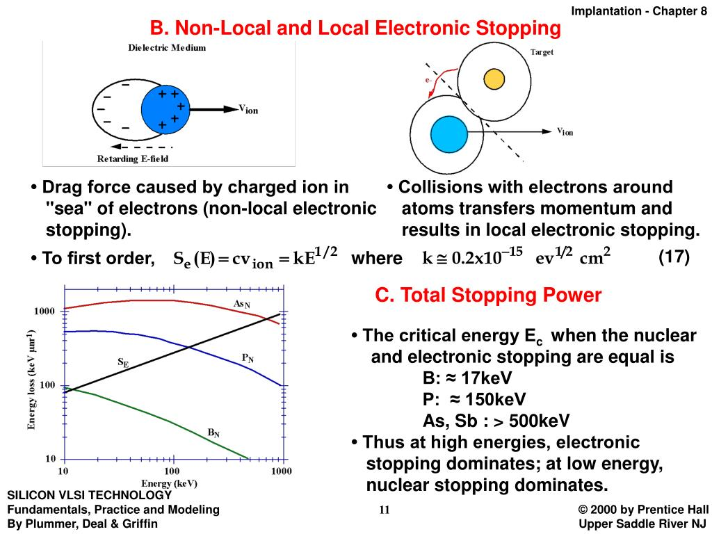 B. Non-Local and Local Electronic Stopping