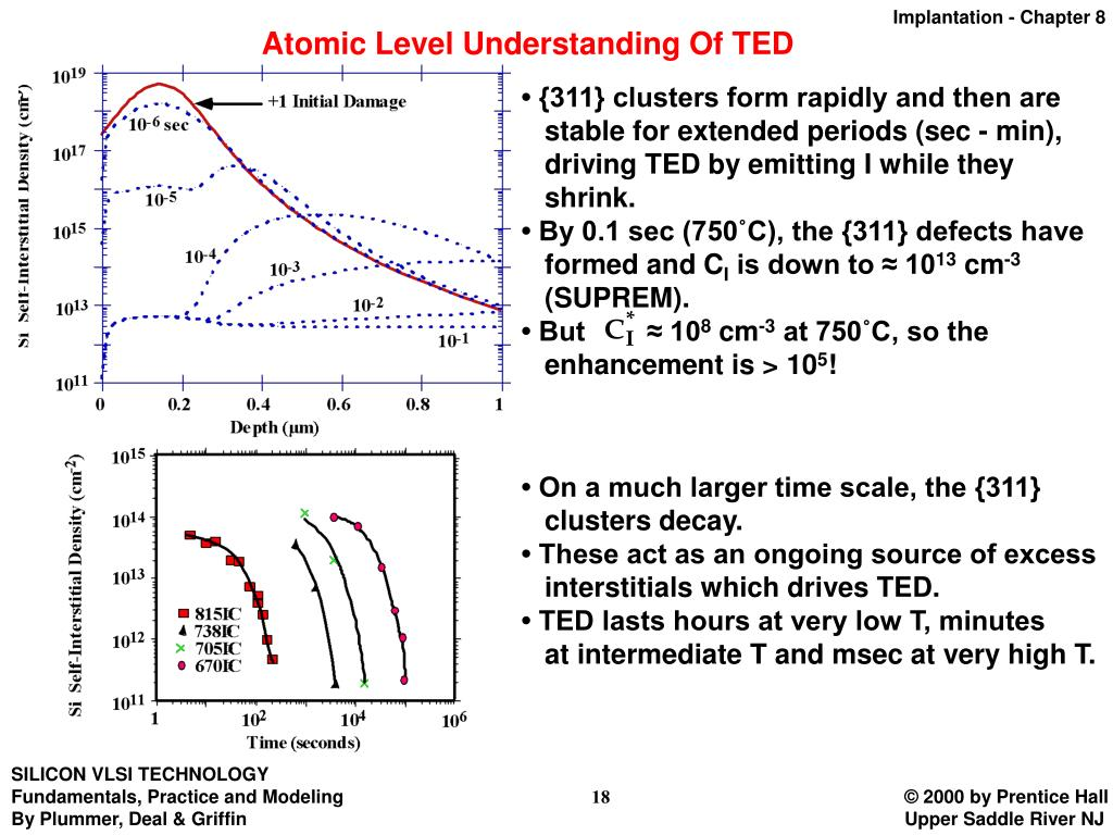 Atomic Level Understanding Of TED