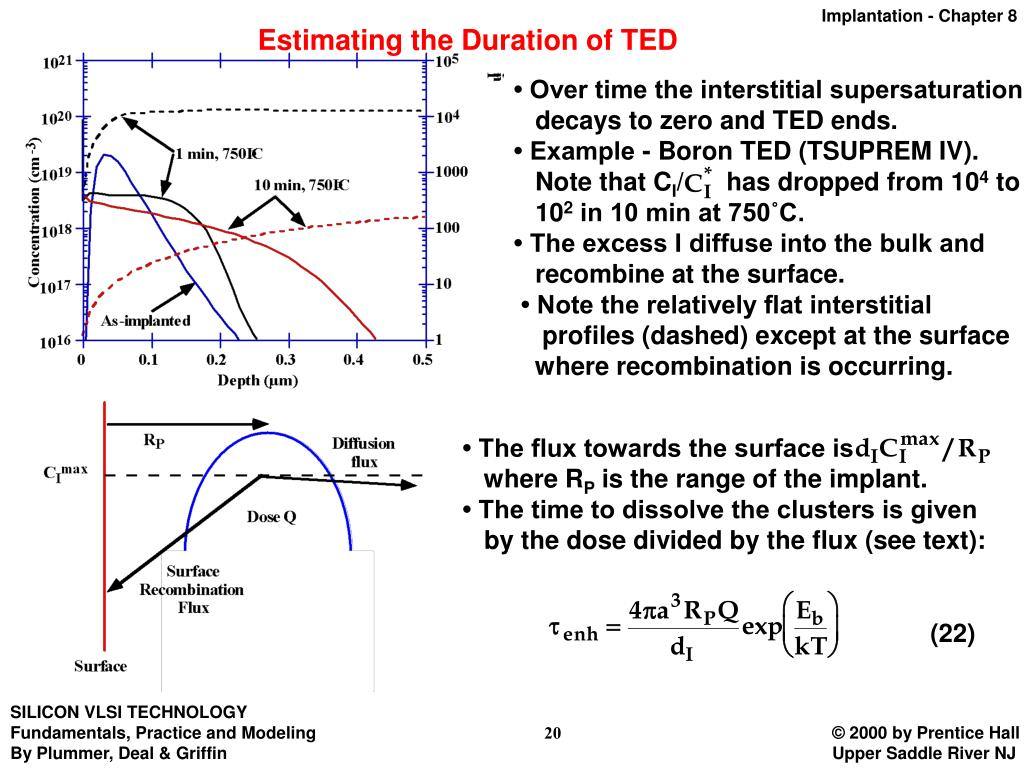 Estimating the Duration of TED