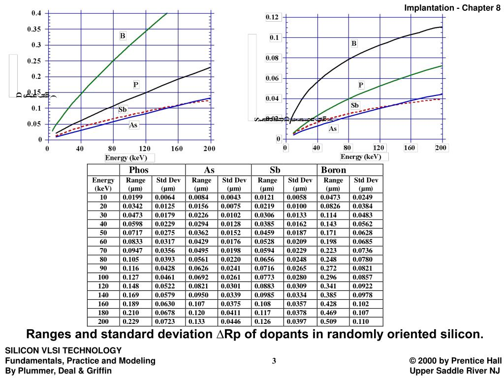 Ranges and standard deviation ∆Rp of dopants in randomly oriented silicon.