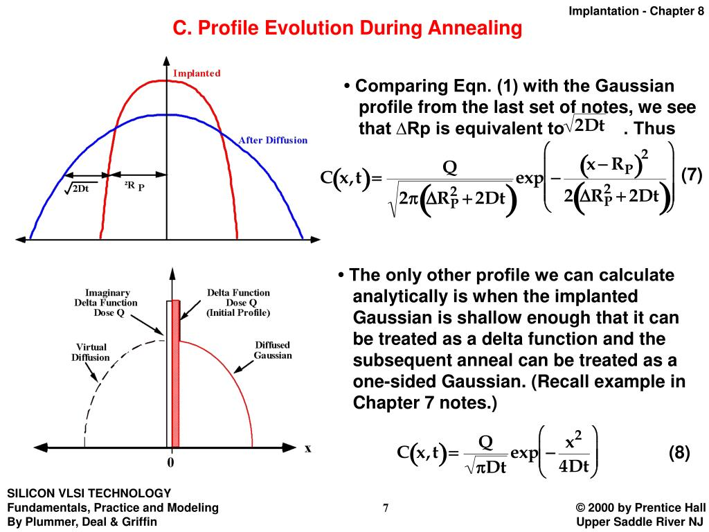 C. Profile Evolution During Annealing
