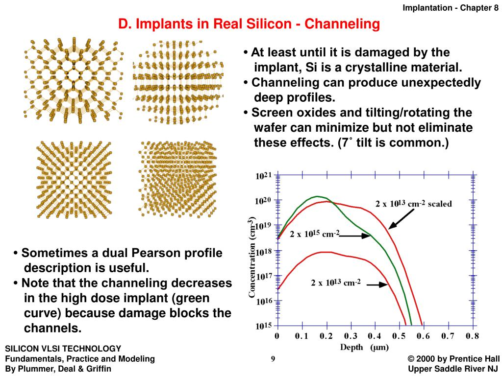 D. Implants in Real Silicon - Channeling