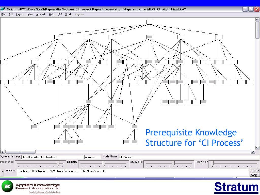Prerequisite Knowledge Structure for 'CI Process'