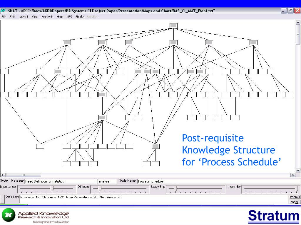 Post-requisite Knowledge Structure for 'Process Schedule'