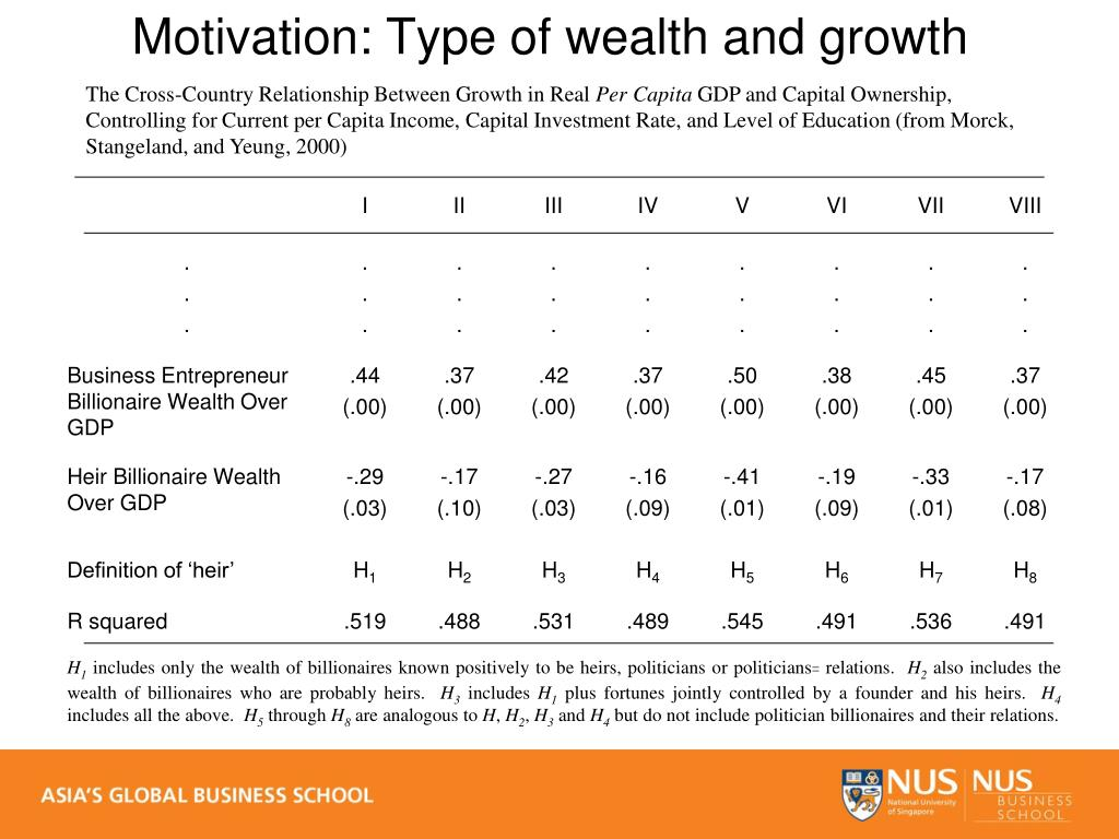 Motivation: Type of wealth and growth