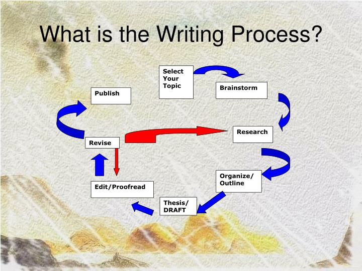 What is the writing process l.jpg