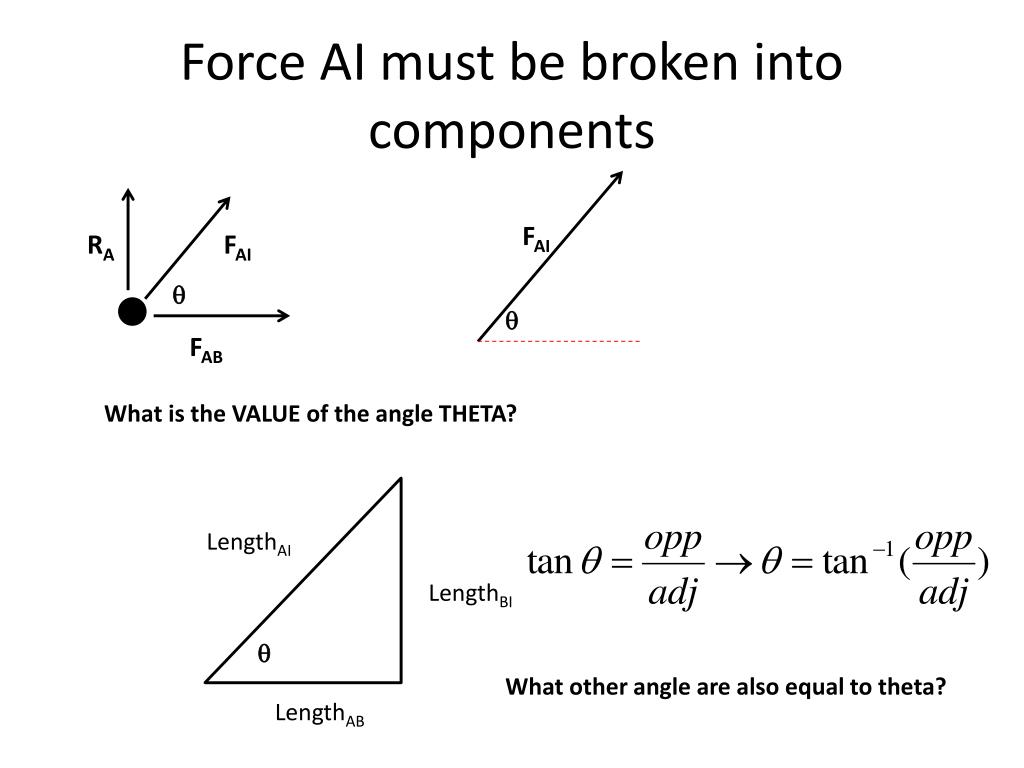 Force AI must be broken into components
