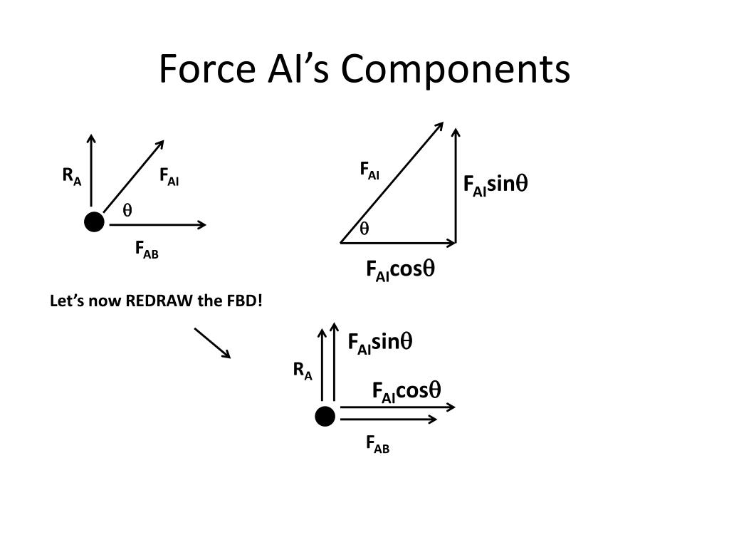 Force AI's Components