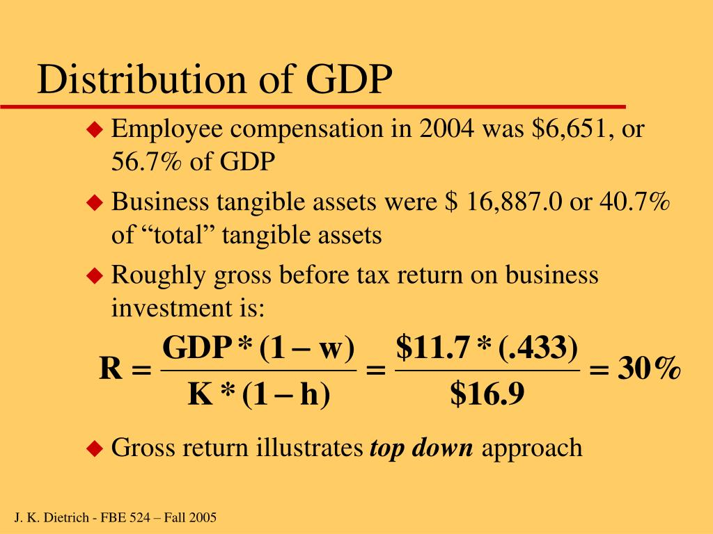 Distribution of GDP