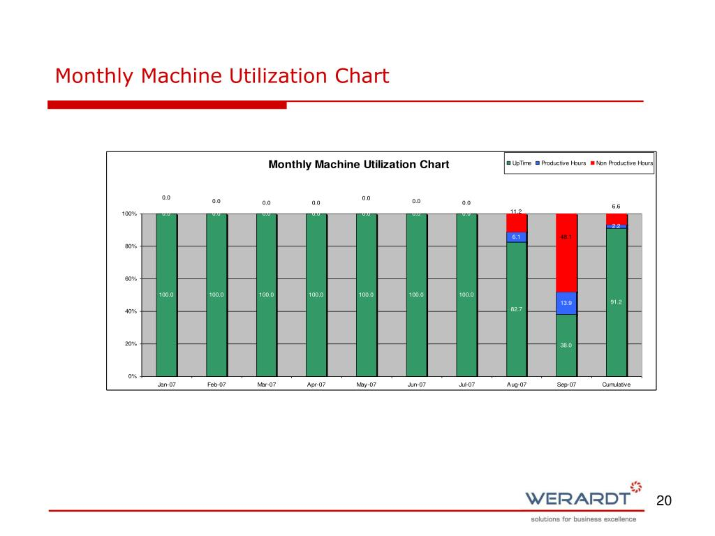Monthly Machine Utilization Chart