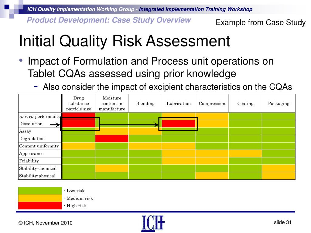 risk and quality managment assessment Quality risk management is a systematic process for the assessment, control, communication and review of risks to the quality of the drug product across the product lifecycle a model for.