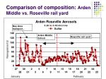 comparison of composition arden middle vs roseville rail yard