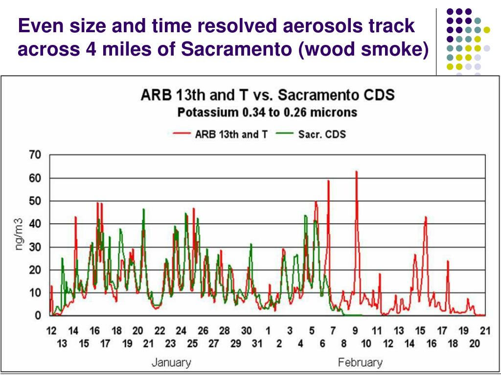 Even size and time resolved aerosols track across 4 miles of Sacramento (wood smoke)