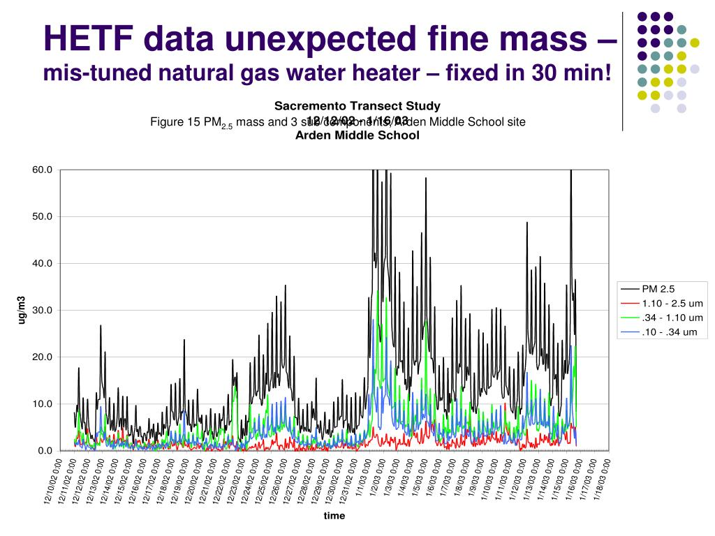 HETF data unexpected fine mass –