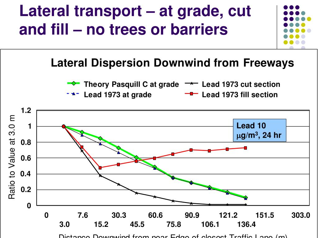 Lateral transport – at grade, cut and fill – no trees or barriers