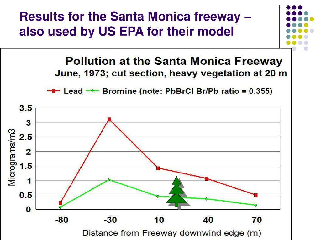 Results for the Santa Monica freeway – also used by US EPA for their model