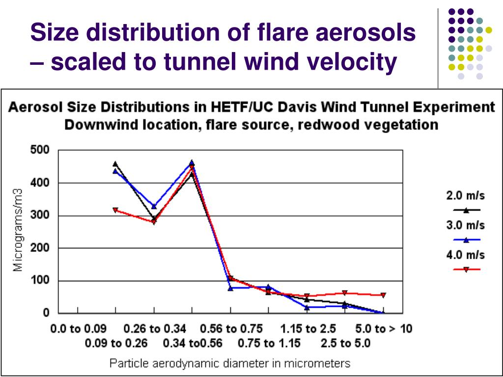 Size distribution of flare aerosols – scaled to tunnel wind velocity