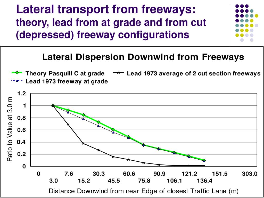 Lateral transport from freeways: