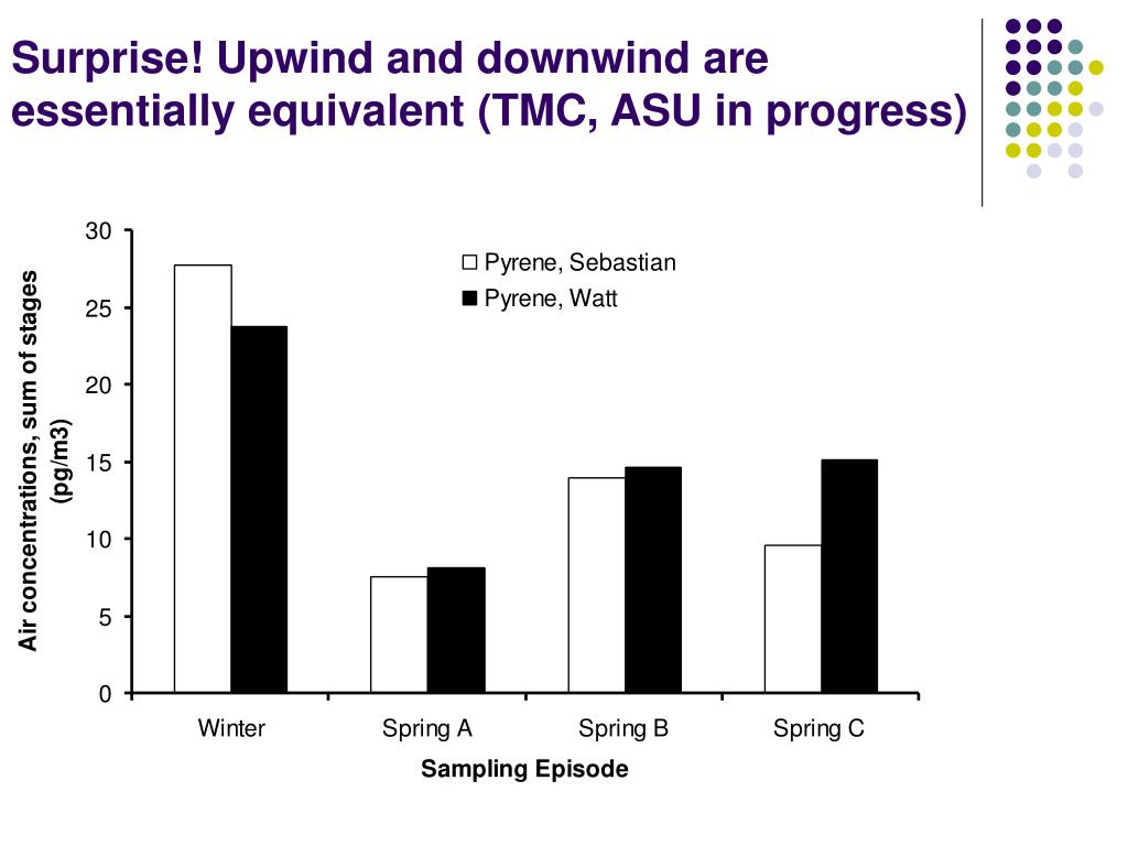 Surprise! Upwind and downwind are essentially equivalent (TMC, ASU in progress)