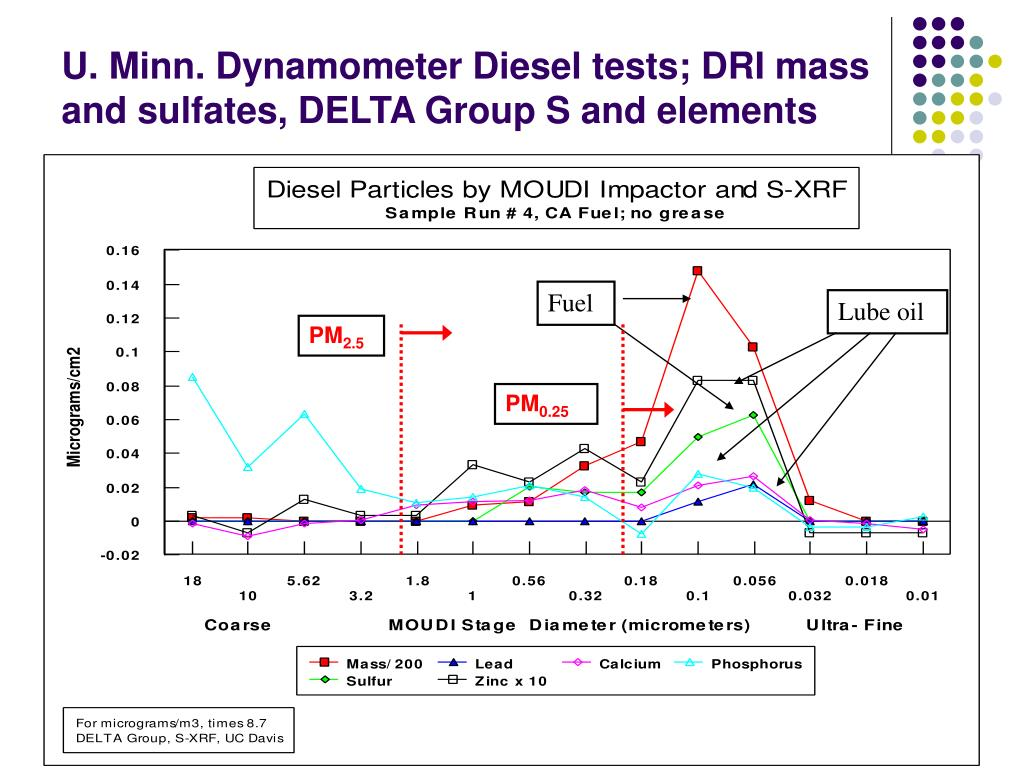 U. Minn. Dynamometer Diesel tests; DRI mass and sulfates, DELTA Group S and elements