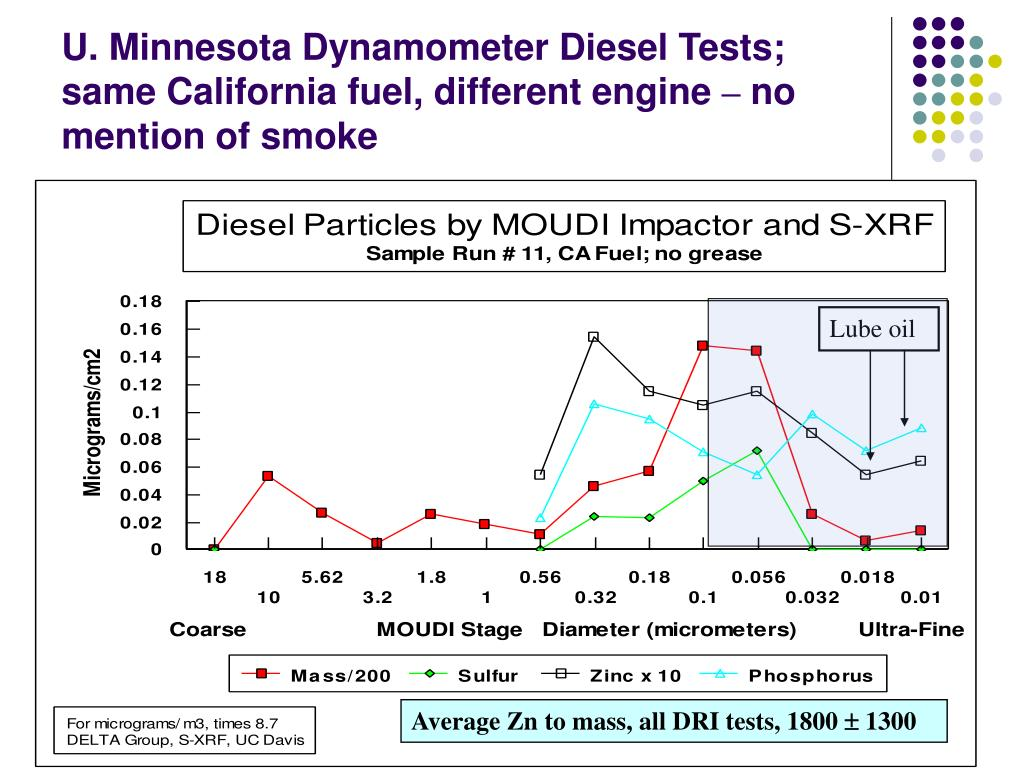 U. Minnesota Dynamometer Diesel Tests; same California fuel, different engine