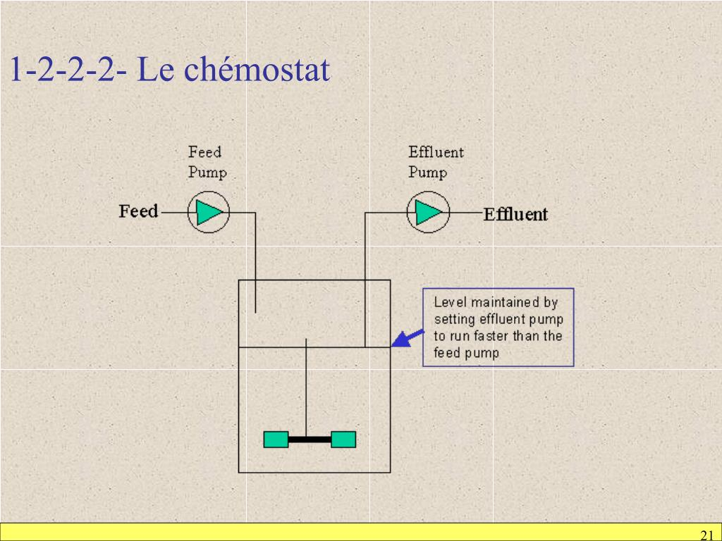 1-2-2-2- Le chémostat