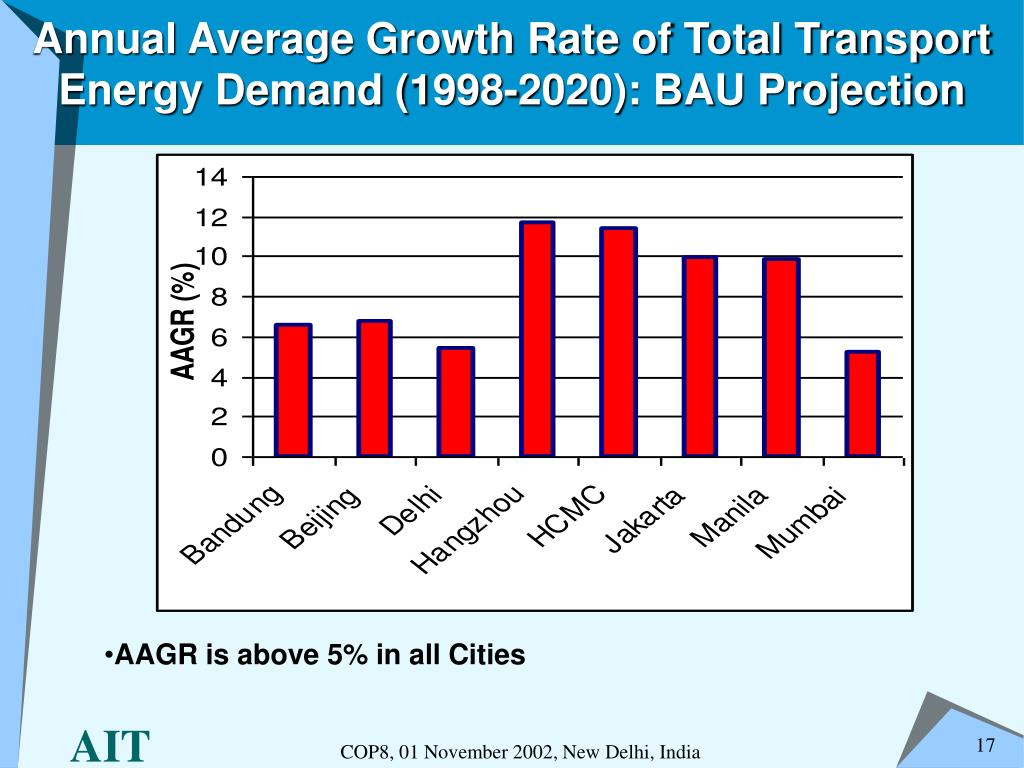 Annual Average Growth Rate of Total Transport Energy Demand (1998-2020): BAU Projection
