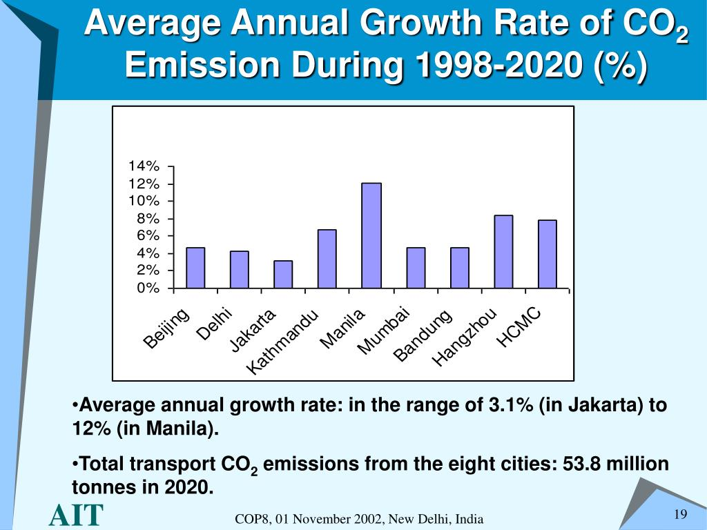Average Annual Growth Rate of CO