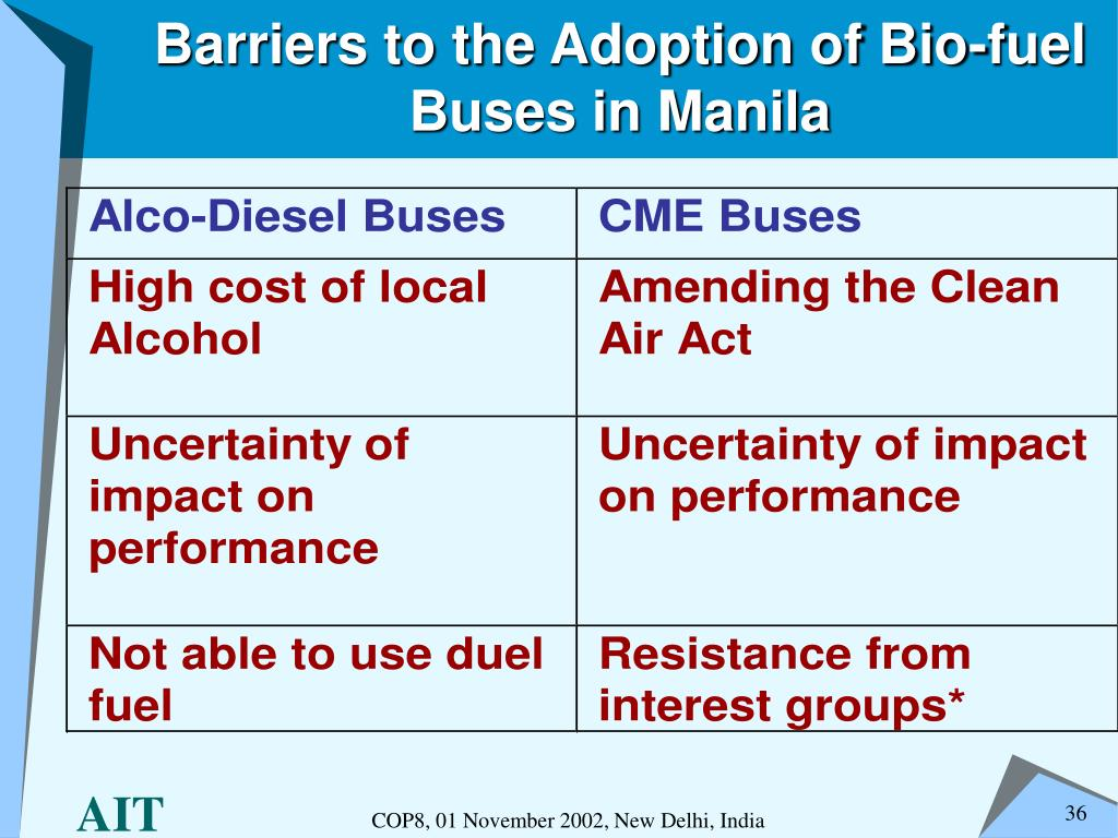 Barriers to the Adoption of Bio-fuel Buses in Manila
