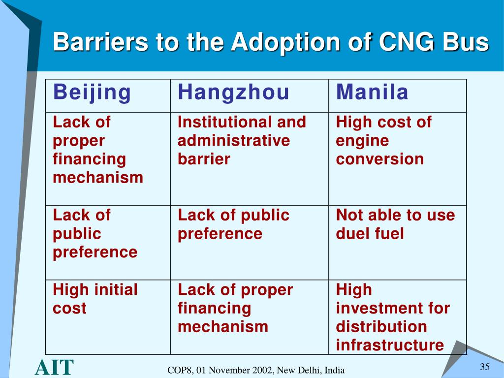 Barriers to the Adoption of CNG Bus