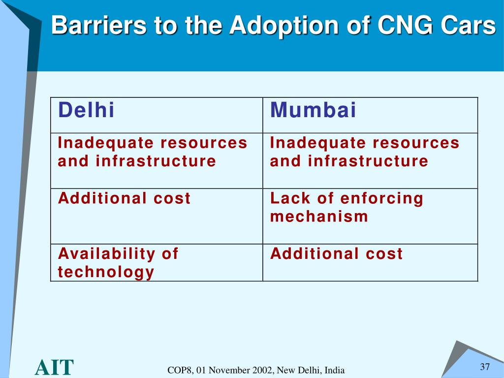 Barriers to the Adoption of CNG Cars
