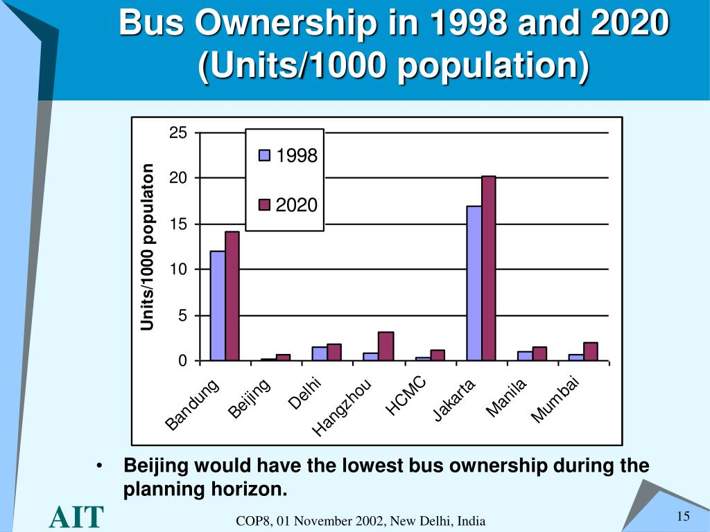 Bus Ownership in 1998 and 2020 (Units/1000 population)