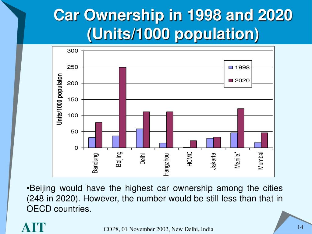 Car Ownership in 1998 and 2020 (Units/1000 population)