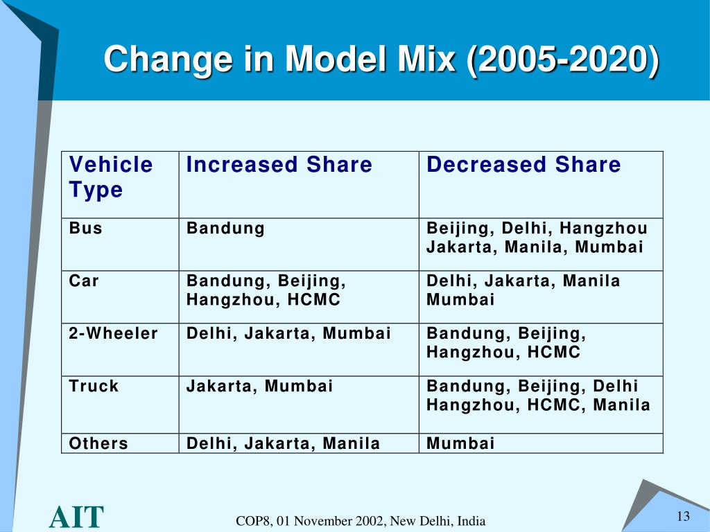 Change in Model Mix (2005-2020)