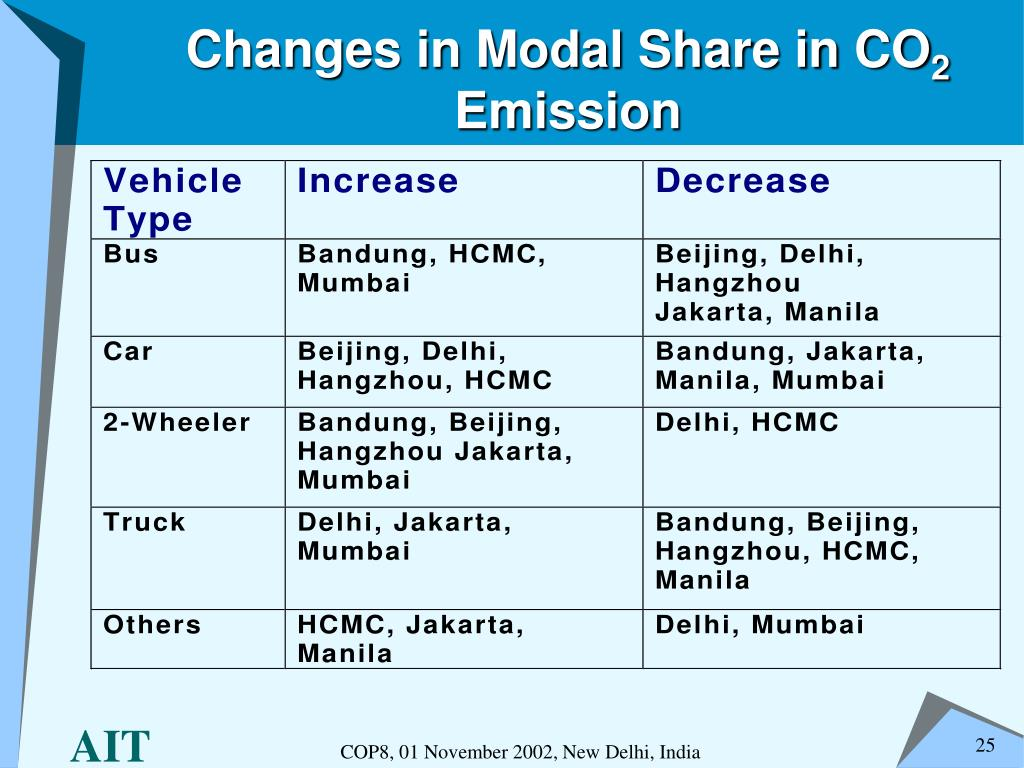 Changes in Modal Share in CO