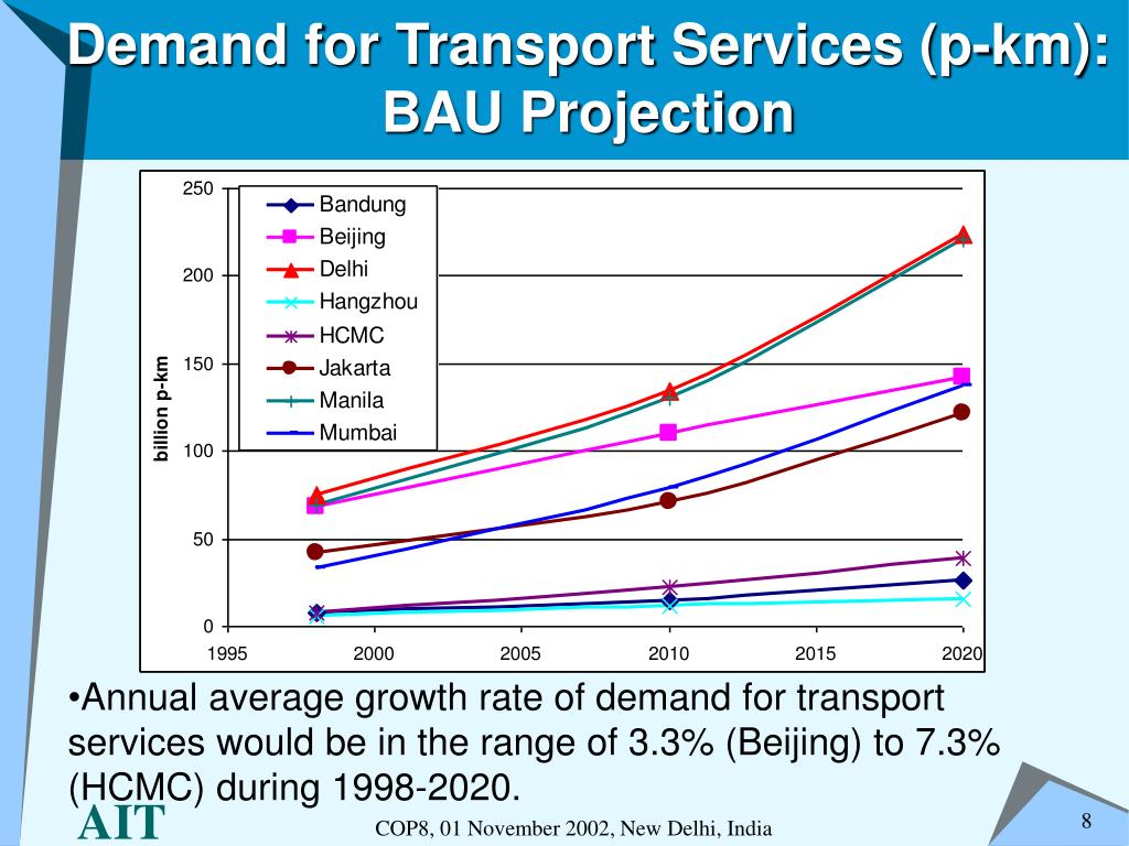 Demand for Transport Services (p-km): BAU Projection