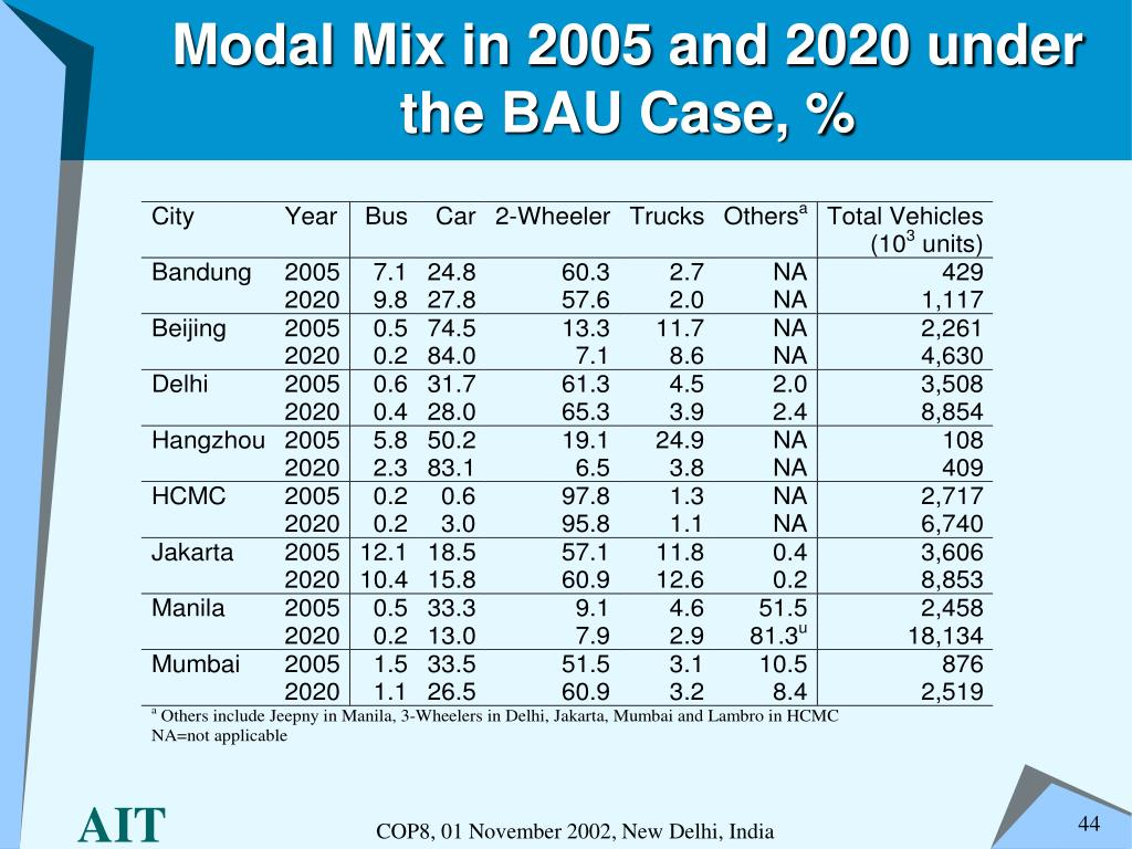 Modal Mix in 2005 and 2020 under the BAU Case, %