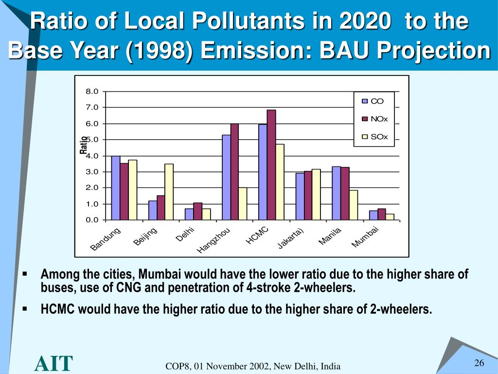 Ratio of Local Pollutants in 2020  to the Base Year (1998) Emission: BAU Projection