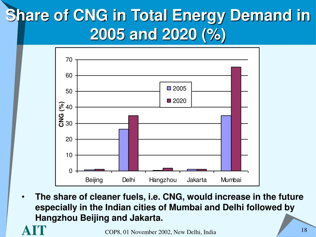 Share of CNG in Total Energy Demand in 2005 and 2020 (%)