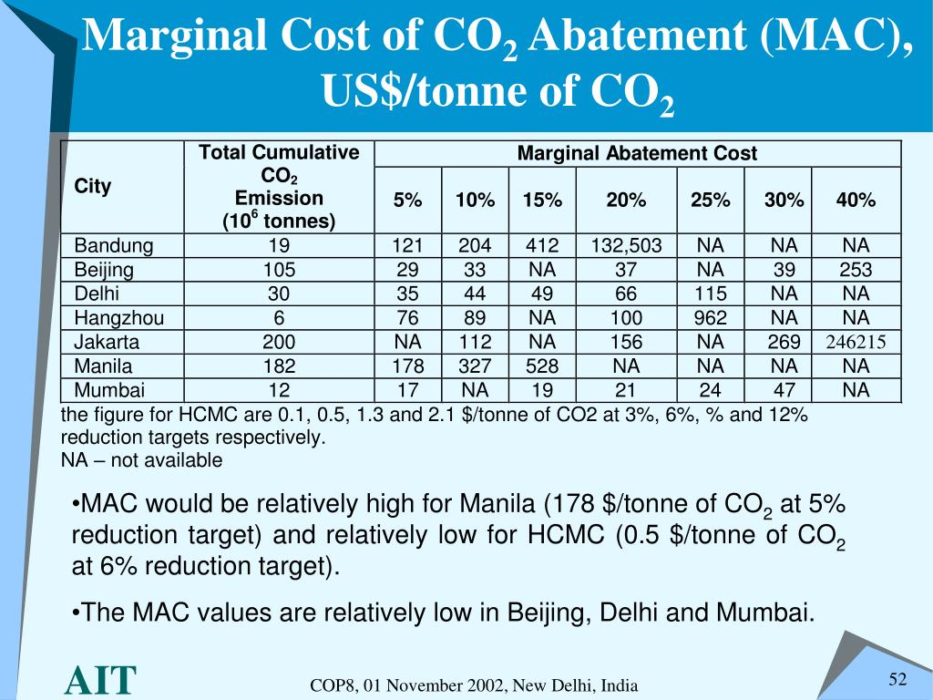 Marginal Cost of CO