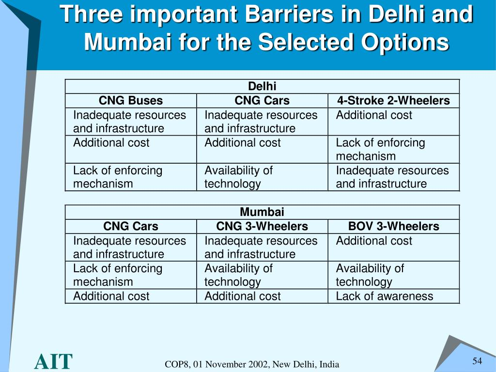 Three important Barriers in Delhi and Mumbai for the Selected Options