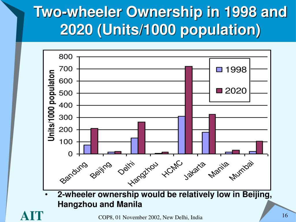 Two-wheeler Ownership in 1998 and 2020 (Units/1000 population)