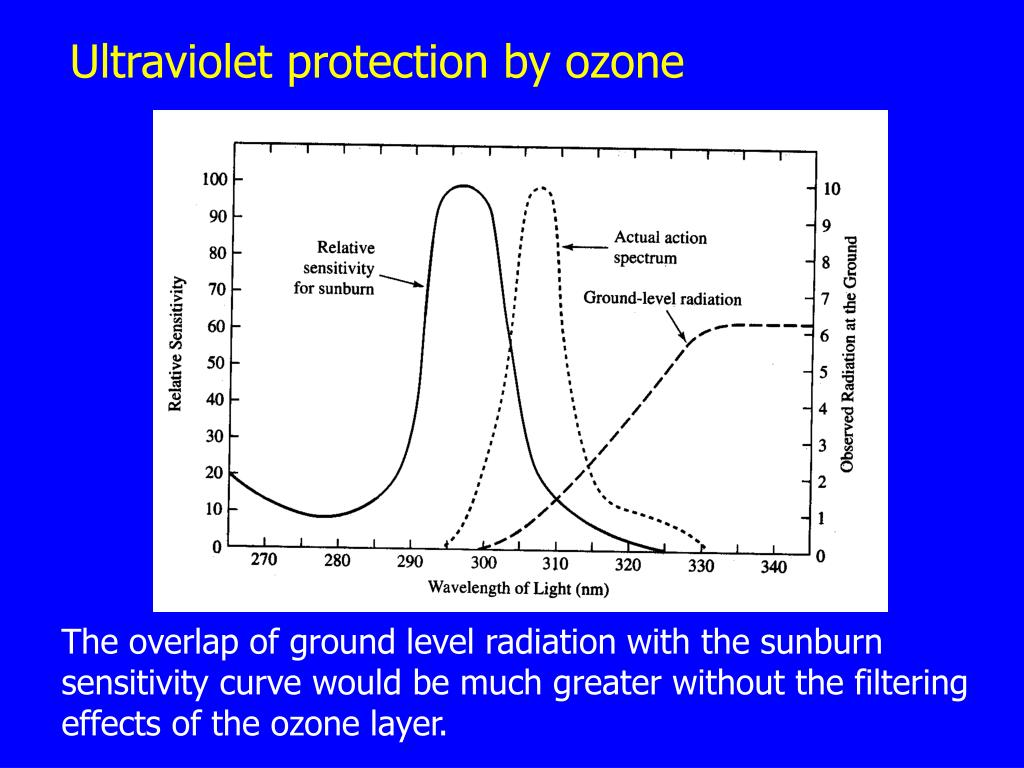 Ultraviolet protection by ozone
