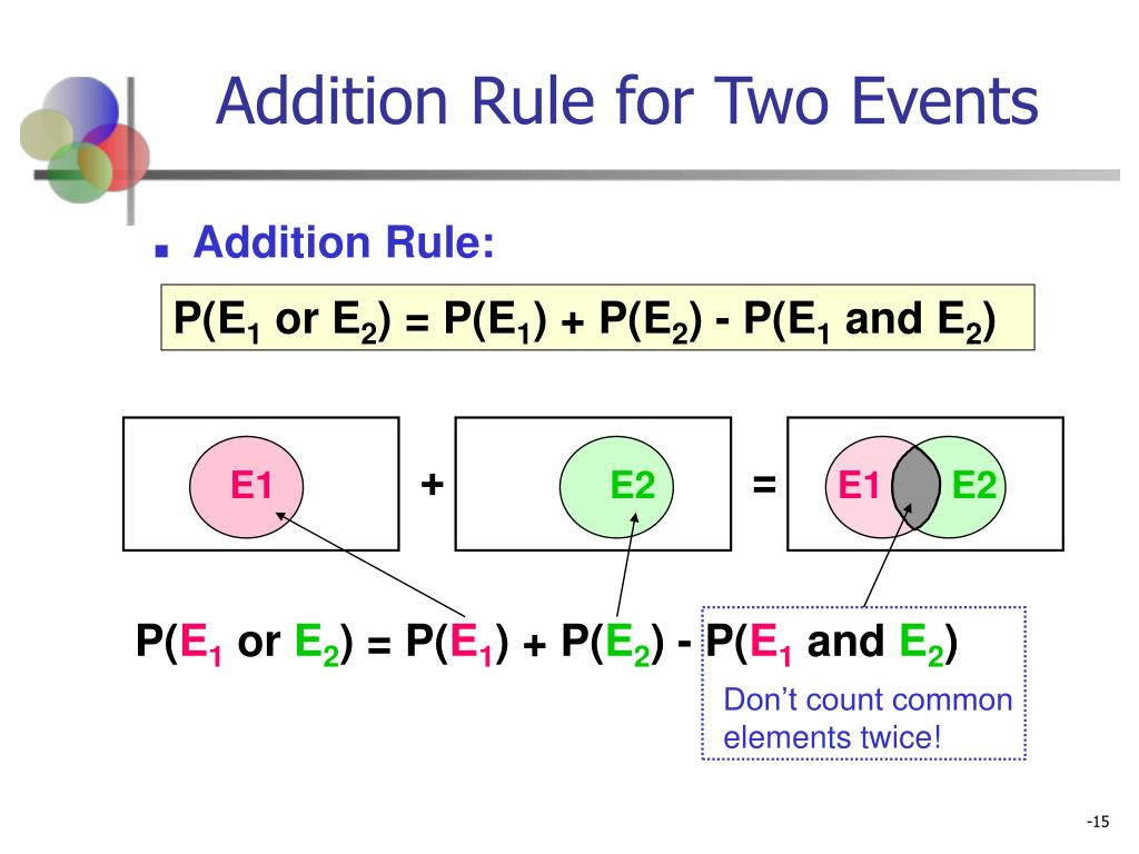 Addition Rule for Two Events