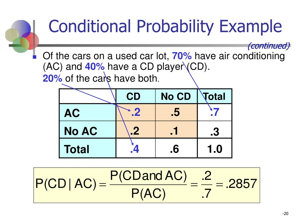 Conditional Probability Example