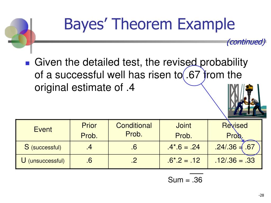 Bayes' Theorem Example