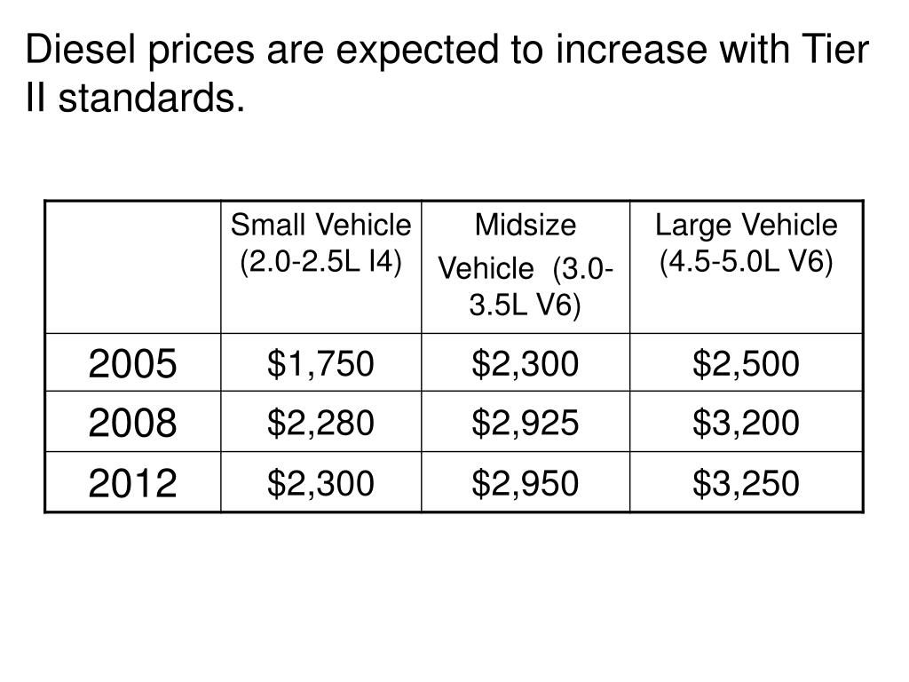 Diesel prices are expected to increase with Tier II standards.